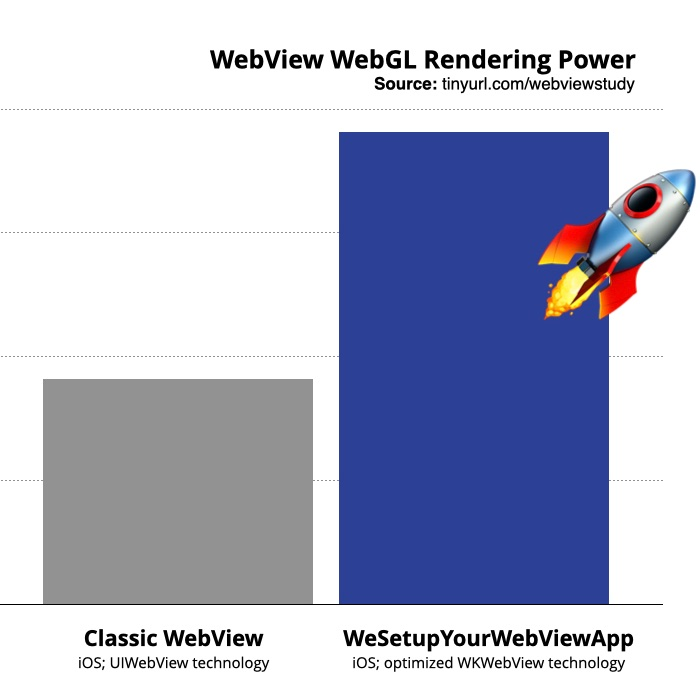 Time is money, that's why rendering speed is important in WebView apps